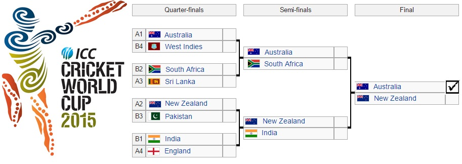 Cricket World Cup 2015 Predictions Bracket