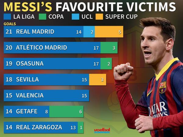 Messi has scored more goals in El Classico than any other player