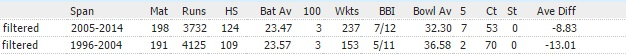 Afridi career comparison