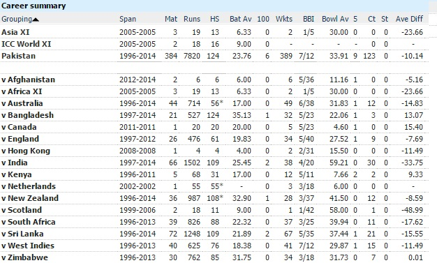 Afridi odi career stats against every team