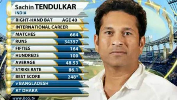 Sachin has played in more International matches and scored more runs than any other cricketer in history