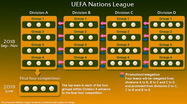 UEFA Nations League 1