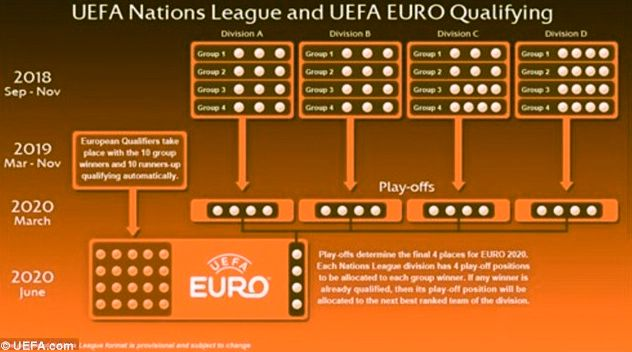 UEFA Nations League playoffs for Euro 2020 2