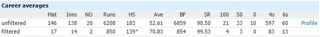 Virat Kohli statistics as a captain