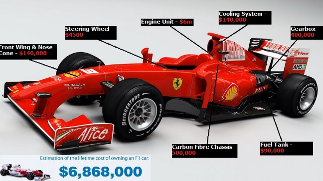 formula one car cost in 2015