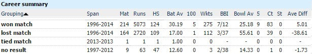 shahid afridi performances in won and lost matches