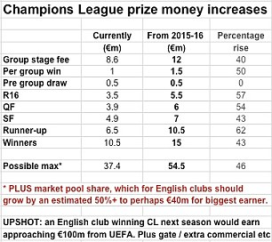 Champions League Prize money