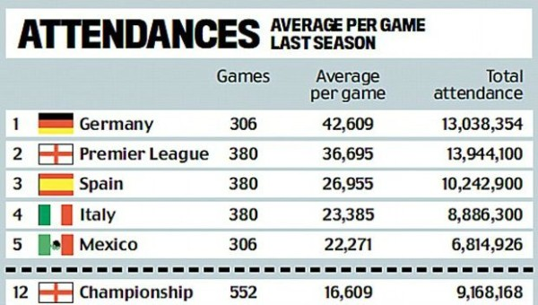 Top football leagues Highest Attendance