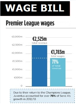 premier league wage bill