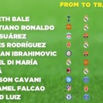 50 Most Expensive Football Player Transfers Of All Time