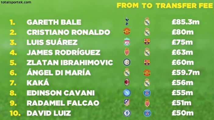 30 Most Expensive Football Player Transfers Of All Time