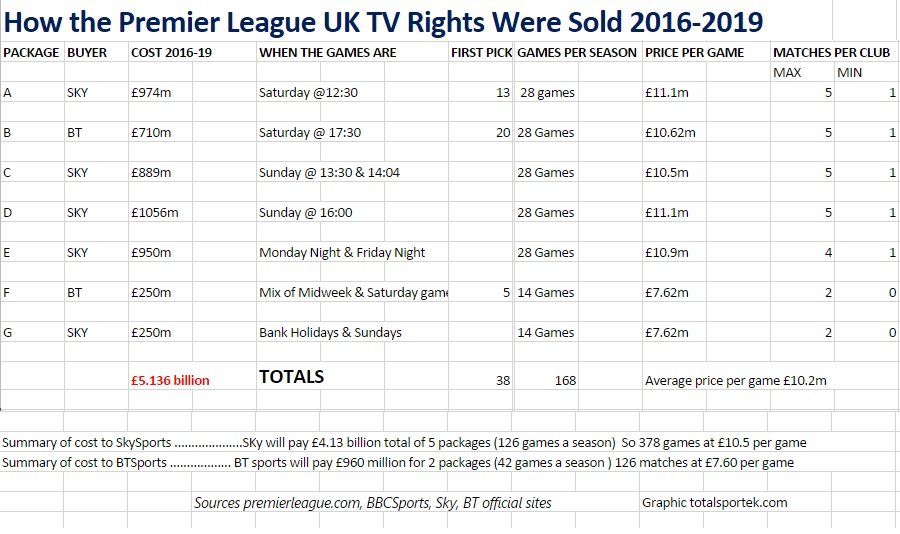 Premier League TV Rights 2016-2019 domestic rights deal