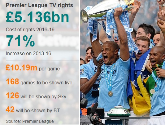 Premier League TV rights money distribution