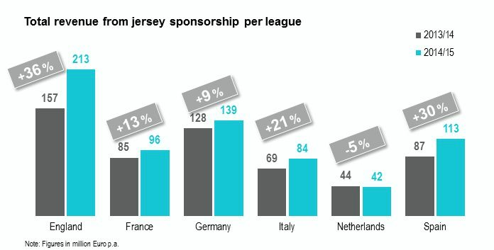Shirt sponsorship deals of top european leagues