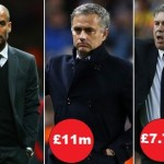 World's Highest Paid Football Managers in 2017