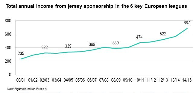 rise in Shirt sponsorship deals of top european leagues