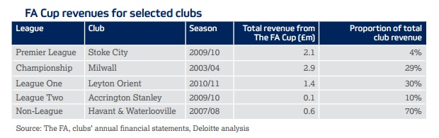 FA Cup Prize Money