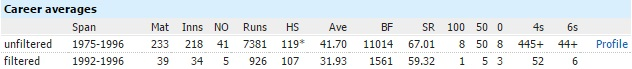 Javed Miandad odi career post world cup 1992