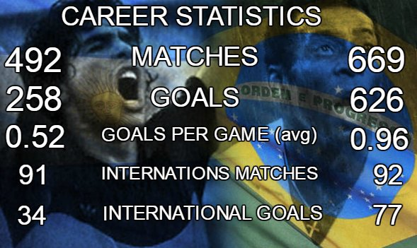 Pele vs Maradona Career Statistics