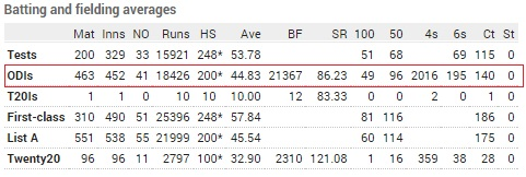 Sachin Tendulkar career records in ODI
