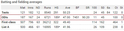 Viv Richards ODI record