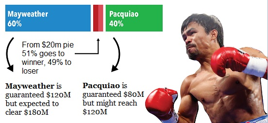 Mayweather vs Pacquiao Purse Salaries confirmed