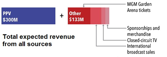 Mayweather vs Pacquiao total revenue