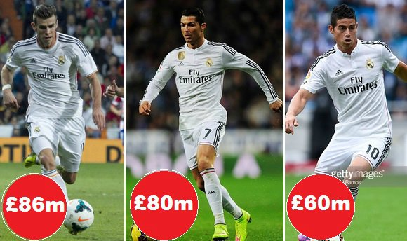 Real Madrid most expensive transfers