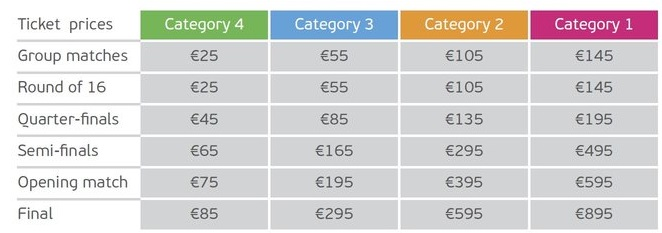 UEFA Euro 2016 Ticket prices