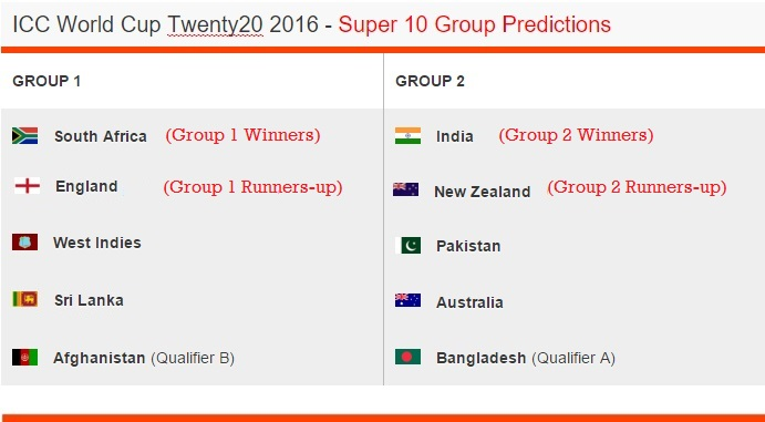 T20 world cup predictions