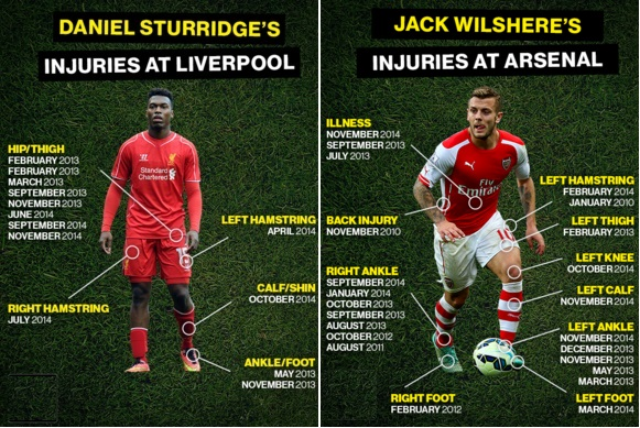Danial Sturridge Injury history