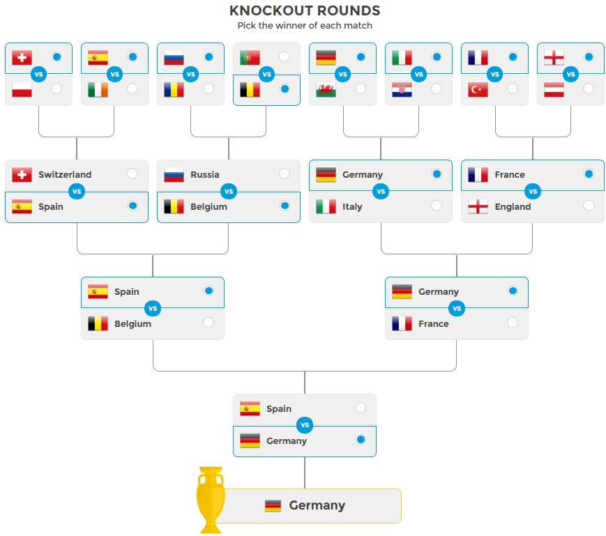 Euro 2016 Knockout stage Bracket