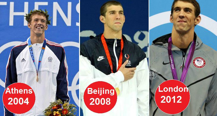 Most Gold Medals Winners of All times