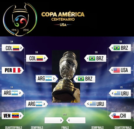 Copa America bracket predictions