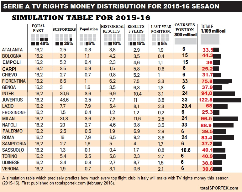 Serie A TV rights money distribution