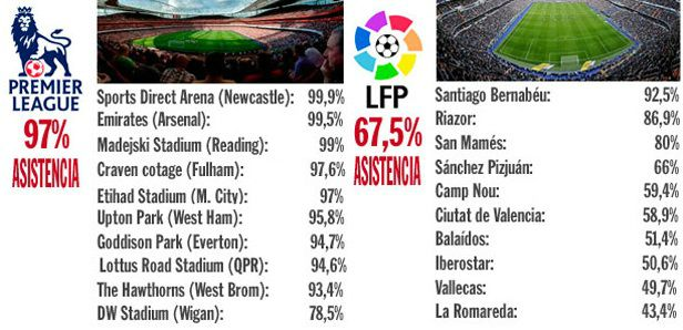 Premier League vs La Liga average attendance