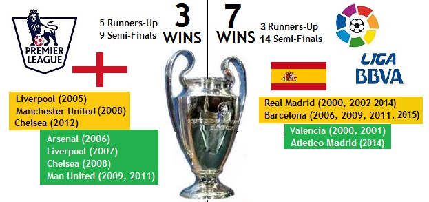 premier league vs La Liga champions league records 1
