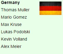 Germany squad for Euro 2016