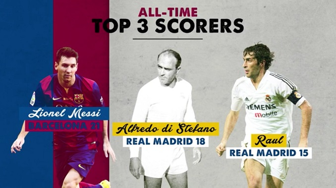Lionel Messi all time top goal scorer in El Clasico History