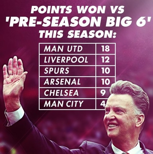 Louis Van Gaal record against Top 6 teams in premier league