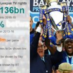 Premier League Prize Money 2017 (Complete breakdown of entire tv money fund)