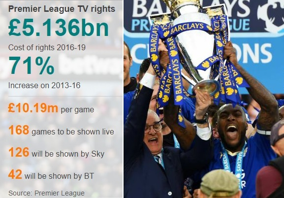 Leicester City as champions earned around £93m last year. But 2016-17 champions can pocket as much as 150m while bottom placed club will walk away with around £100m