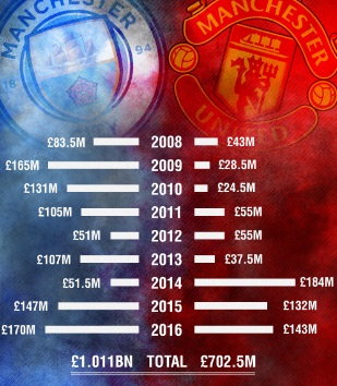 transfer-spending-of-manchester-united-and-man-city-last-10-years